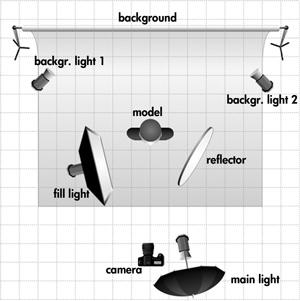 Lighting Scheme Portrait Lighting Scheme